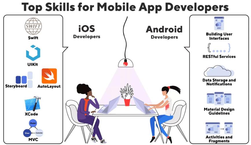 Skills mobile developers